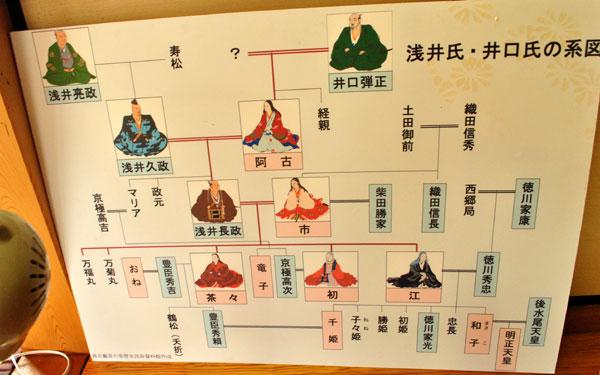 浅井氏・井口氏の系図
