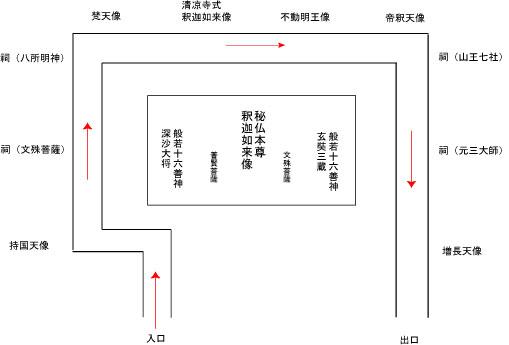 釈迦堂内陣配置図