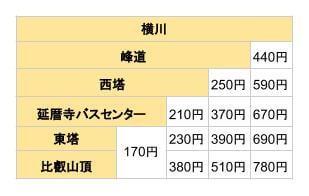 比叡山内シャトルバス 料金